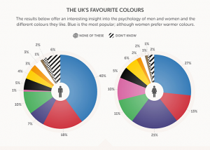 The emotional effects of colour - Family Fever